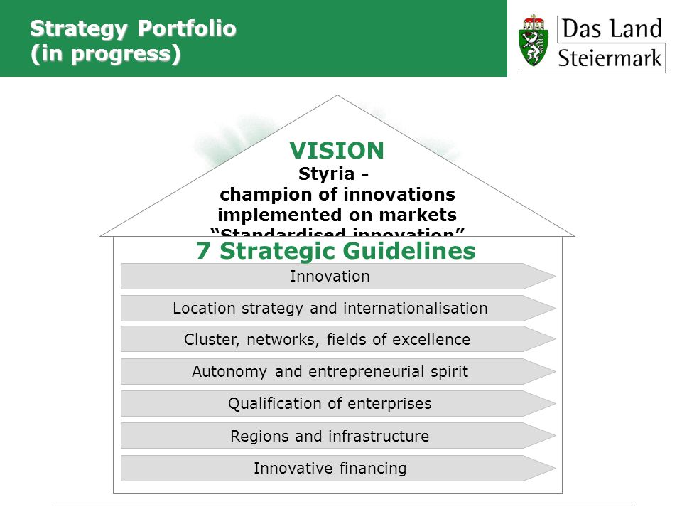 Strategy Portfolio (in progress) VISION Styria - champion of innovations implemented on markets Standardised innovation Innovation Location strategy a