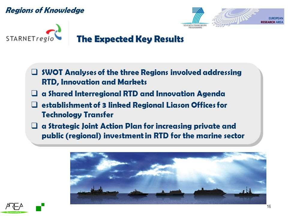 16 The Expected Key Results SWOT Analyses of the three Regions involved addressing RTD, Innovation and Markets a Shared Interregional RTD and Innovation Agenda establishment of 3 linked Regional Liason Offices for Technology Transfer a Strategic Joint Action Plan for increasing private and public (regional) investment in RTD for the marine sector SWOT Analyses of the three Regions involved addressing RTD, Innovation and Markets a Shared Interregional RTD and Innovation Agenda establishment of 3 linked Regional Liason Offices for Technology Transfer a Strategic Joint Action Plan for increasing private and public (regional) investment in RTD for the marine sector Regions of Knowledge