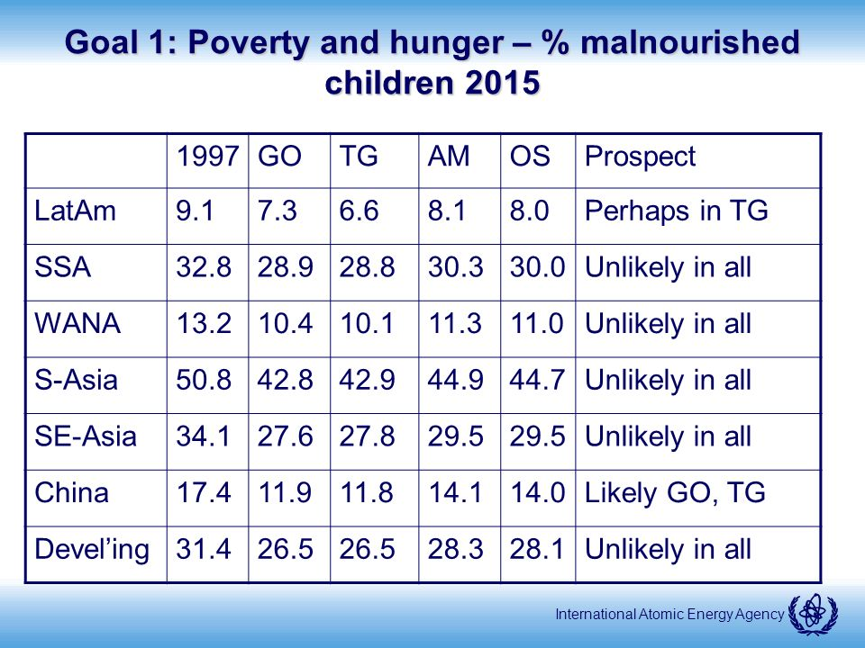 International Atomic Energy Agency Goal 1: Poverty and hunger – % malnourished children 2015 1997GOTGAMOSProspect LatAm9.17.36.68.18.0Perhaps in TG SSA32.828.928.830.330.0Unlikely in all WANA13.210.410.111.311.0Unlikely in all S-Asia50.842.842.944.944.7Unlikely in all SE-Asia34.127.627.829.5 Unlikely in all China17.411.911.814.114.0Likely GO, TG Develing31.426.5 28.328.1Unlikely in all