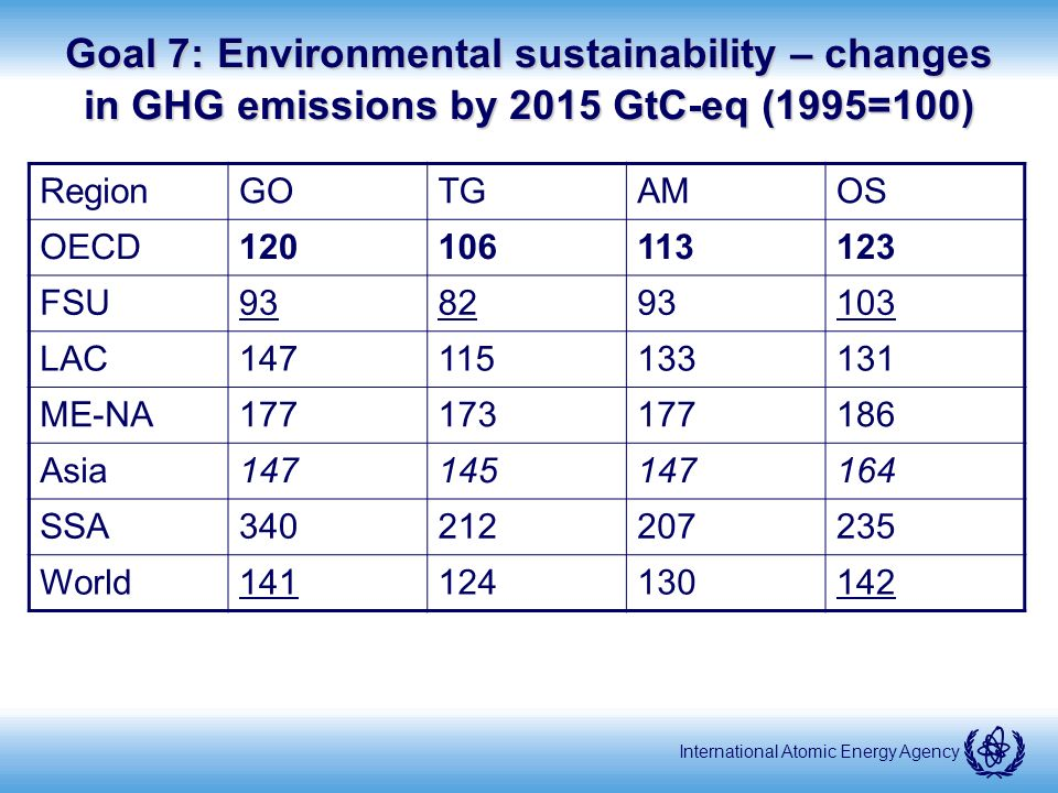 International Atomic Energy Agency Goal 7: Environmental sustainability – changes in GHG emissions by 2015 GtC-eq (1995=100) RegionGOTGAMOS OECD120106113123 FSU938293103 LAC147115133131 ME-NA177173177186 Asia147145147164 SSA340212207235 World141124130142