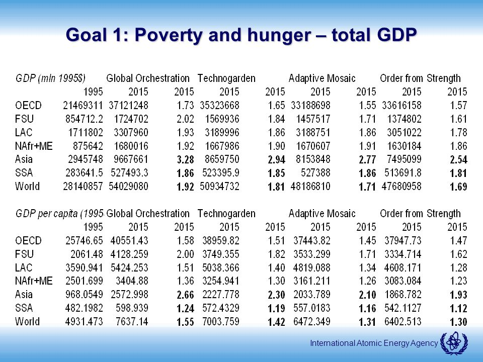 International Atomic Energy Agency Goal 1: Poverty and hunger – total GDP