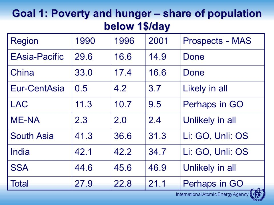 International Atomic Energy Agency Goal 1: Poverty and hunger – share of population below 1$/day Region199019962001Prospects - MAS EAsia-Pacific29.616.614.9Done China33.017.416.6Done Eur-CentAsia0.54.23.7Likely in all LAC11.310.79.5Perhaps in GO ME-NA2.32.02.4Unlikely in all South Asia41.336.631.3Li: GO, Unli: OS India42.142.234.7Li: GO, Unli: OS SSA44.645.646.9Unlikely in all Total27.922.821.1Perhaps in GO