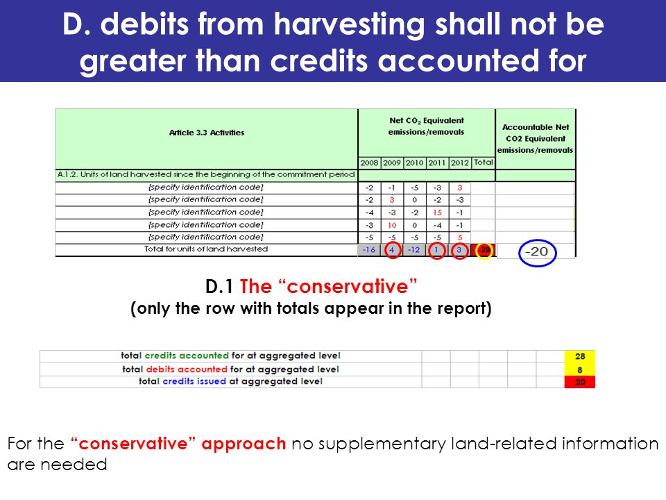 D. debits from harvesting shall not be greater than credits accounted for D.1 The conservative (only the row with totals appear in the report) For the