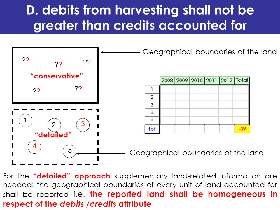 Geographical boundaries of the land ? ? ? ? ? conservative 1 2 3 4 5 detailed For the detailed approach supplementary land-related information are nee