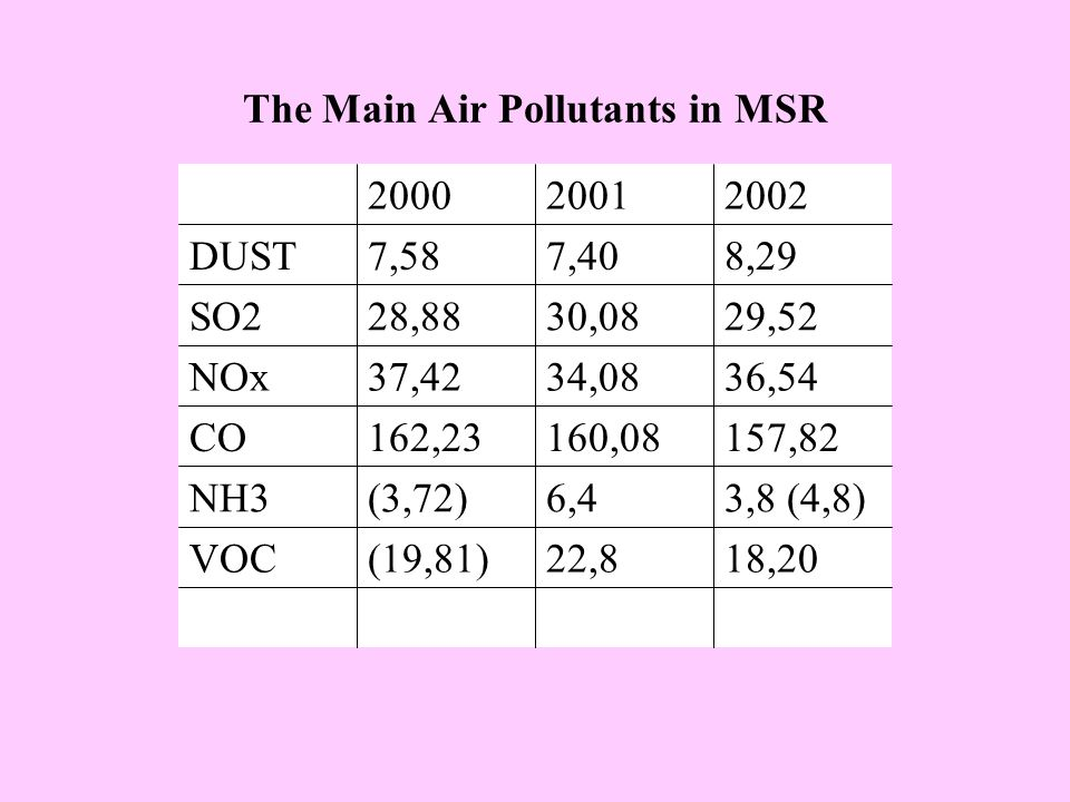 The Main Air Pollutants in MSR 18,2022,8(19,81)VOC 3,8 (4,8)6,4(3,72)NH3 157,82160,08162,23CO 36,5434,0837,42NOx 29,5230,0828,88SO2 8,297,407,58DUST