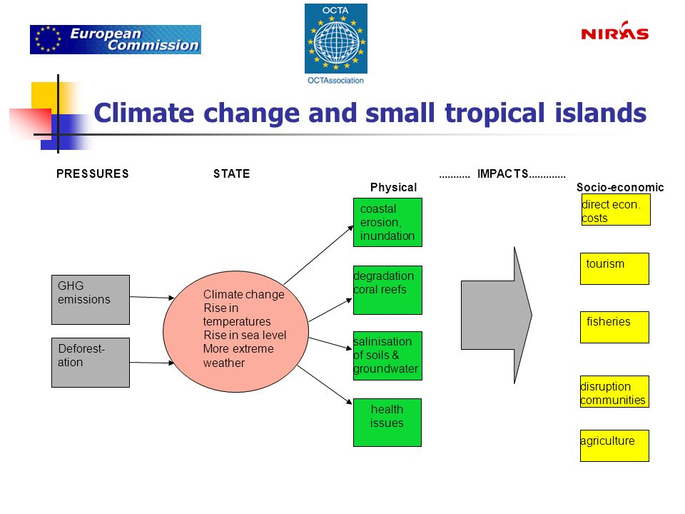 Climate change and small tropical islands Climate change Rise in temperatures Rise in sea level More extreme weather GHG emissions Deforest- ation deg