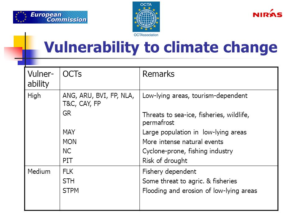 Vulnerability to climate change Vulner- ability OCTsRemarks HighANG, ARU, BVI, FP, NLA, T&C, CAY, FP GR MAY MON NC PIT Low-lying areas, tourism-dependent Threats to sea-ice, fisheries, wildlife, permafrost Large population in low-lying areas More intense natural events Cyclone-prone, fishing industry Risk of drought MediumFLK STH STPM Fishery dependent Some threat to agric.