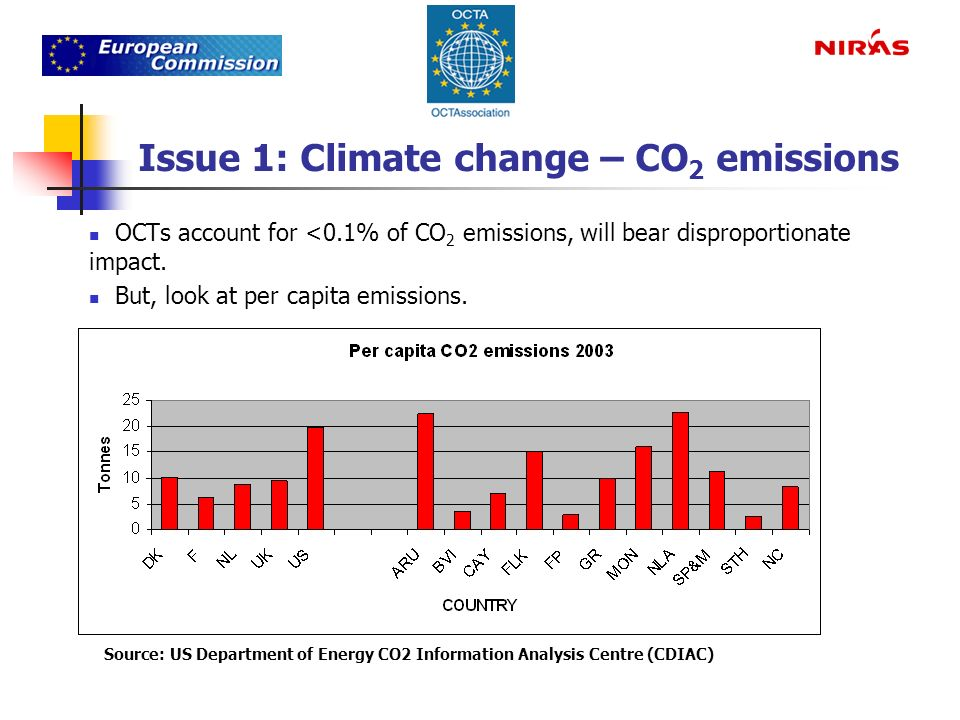 Issue 1: Climate change – CO 2 emissions OCTs account for <0.1% of CO 2 emissions, will bear disproportionate impact.