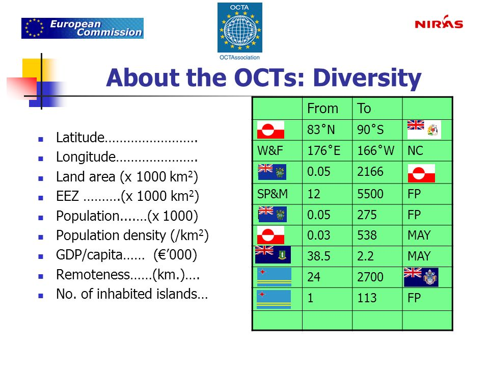 About the OCTs: Diversity Latitude……………………. Longitude………………….