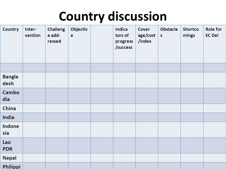 Country discussion CountryInter- vention Challeng e add- ressed Objectiv e Indica tors of progress /success Cover age/cost /index Obstacle s Shortco m