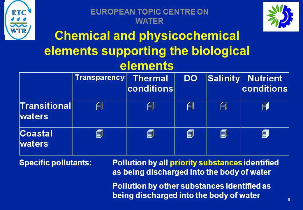 8 EUROPEAN TOPIC CENTRE ON WATER Chemical and physicochemical elements supporting the biological elements Specific pollutants:Pollution by all priority substances identified as being discharged into the body of water Pollution by other substances identified as being discharged into the body of water