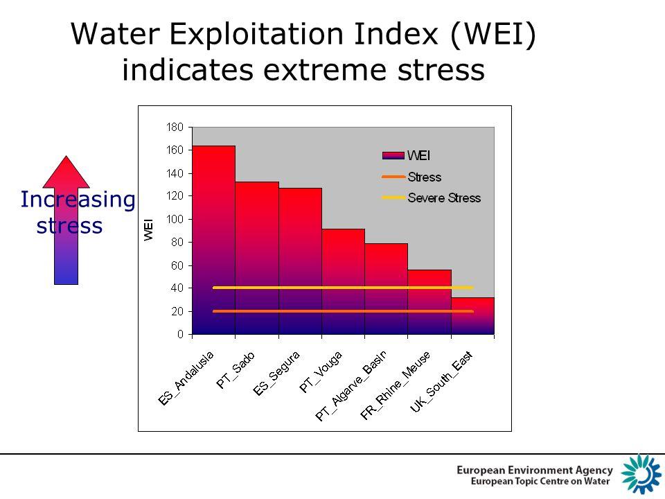 Water Exploitation Index (WEI) indicates extreme stress Increasing stress