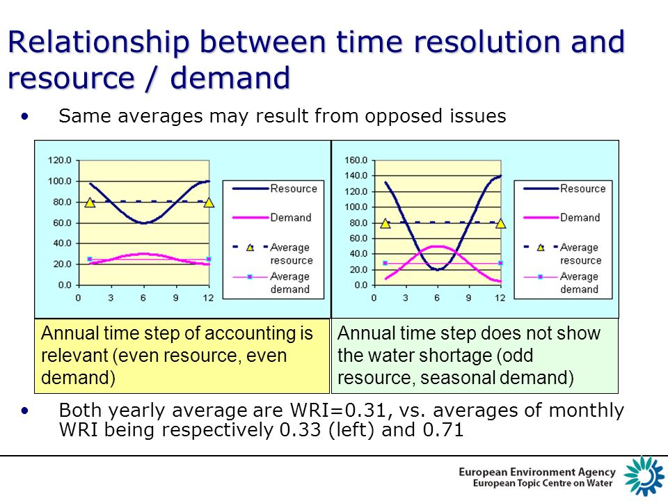 Relationship between time resolution and resource / demand Same averages may result from opposed issues Both yearly average are WRI=0.31, vs. averages