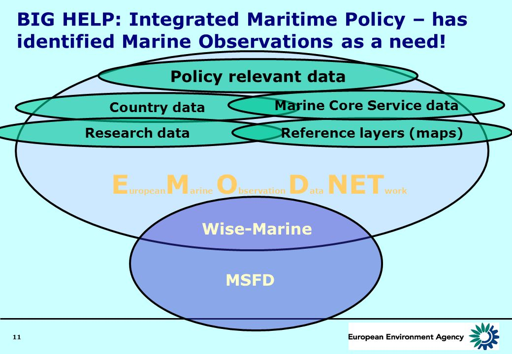 11 E uropean M arine O bservation D ata NET work Wise-Marine Country data BIG HELP: Integrated Maritime Policy – has identified Marine Observations as