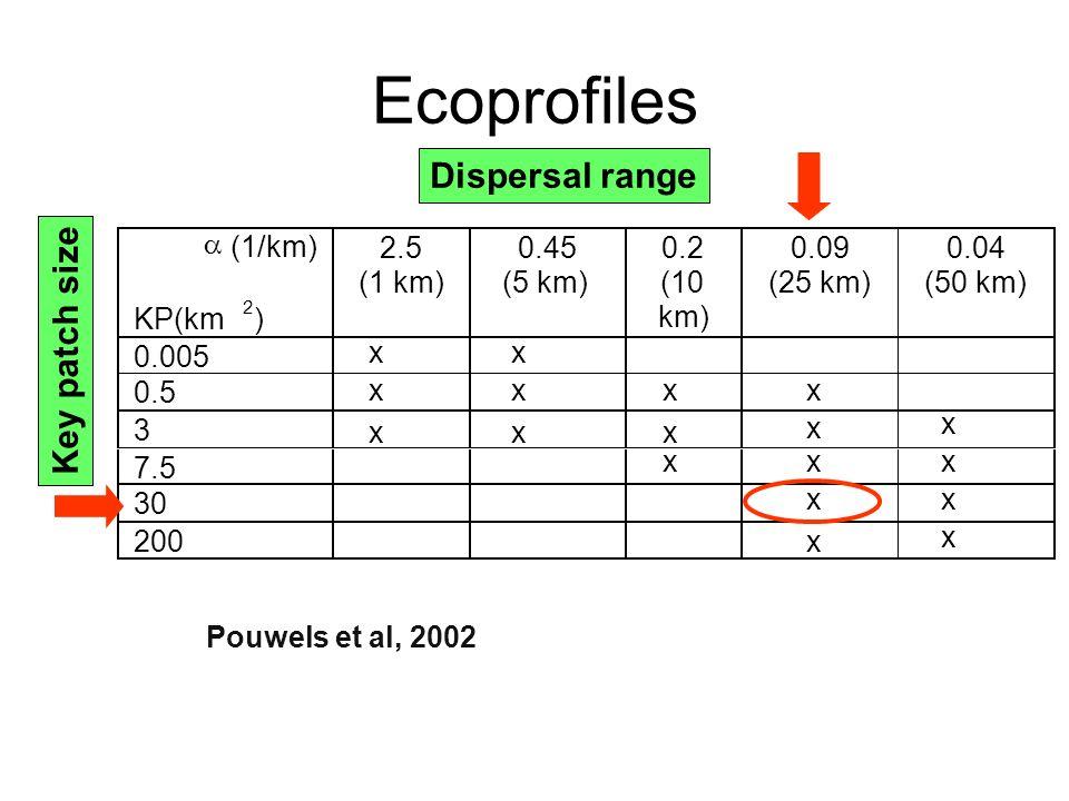 Ecoprofiles x x x x x x x x x x x x x x x x x x Pouwels et al, 2002 Dispersal range Key patch size
