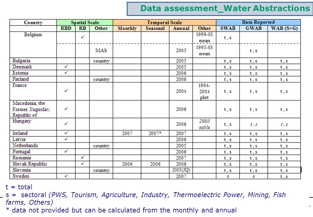 Data assessment_Water Abstractions t = total s = sectoral (PWS, Tourism, Agriculture, Industry, Thermoelectric Power, Mining, Fish farms, Others) * data not provided but can be calculated from the monthly and annual