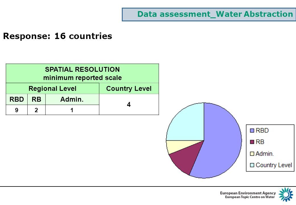 Data assessment_Water Abstraction SPATIAL RESOLUTION minimum reported scale Regional LevelCountry Level RBDRBAdmin.