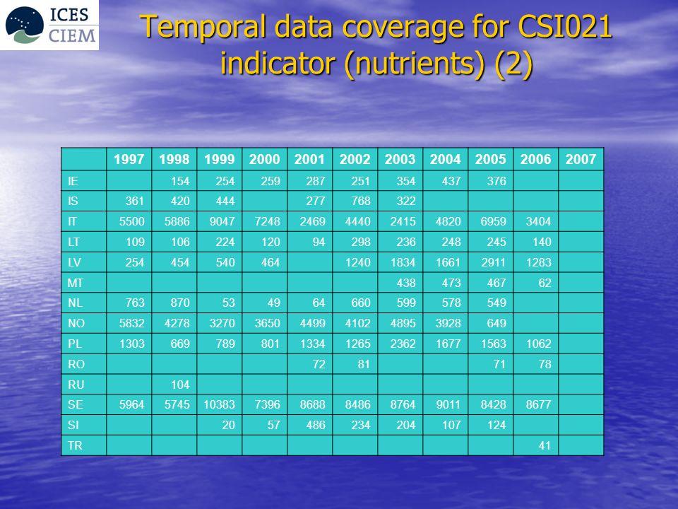 Temporal data coverage for CSI021 indicator (nutrients) (2) 19971998199920002001200220032004200520062007 IE 154254259287251354437376 IS361420444 277768322 IT5500588690477248246944402415482069593404 LT10910622412094298236248245140 LV254454540464 12401834166129111283 MT 43847346762 NL763870534964660599578549 NO58324278327036504499410248953928649 PL1303669789801133412652362167715631062 RO 7281 7178 RU 104 SE59645745103837396868884868764901184288677 SI 2057486234204107124 TR 41