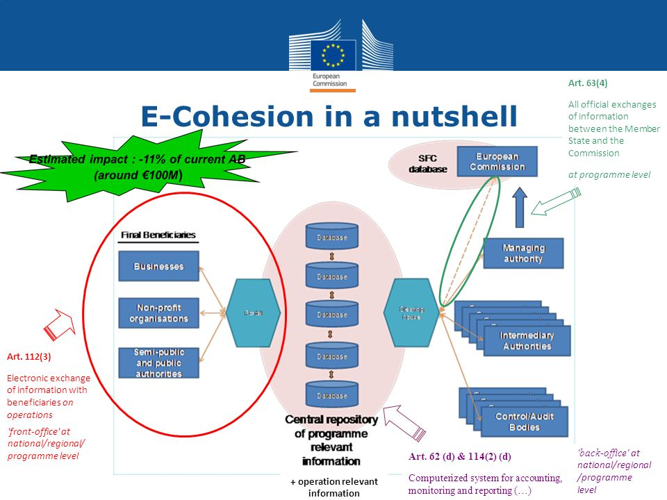Regional Policy MAIN ARTICLE ON e-COHESION PART THREE: GENERAL PROVISIONS APPLICABLE TO ERDF, ESF AND CF Management and control systems Article 112 Responsibilities of Member States (…) 3.