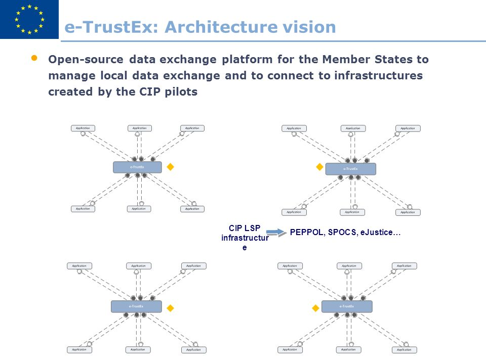 e-TrustEx: Architecture vision CIP LSP infrastructur e Open-source data exchange platform for the Member States to manage local data exchange and to connect to infrastructures created by the CIP pilots PEPPOL, SPOCS, eJustice…