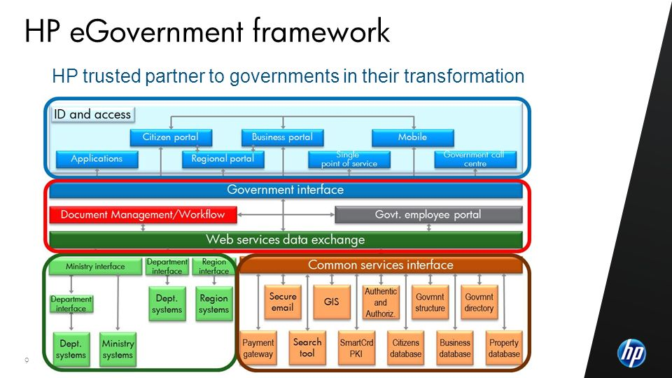 ©2010 HP Confidential9 HP eGovernment framework HP trusted partner to governments in their transformation