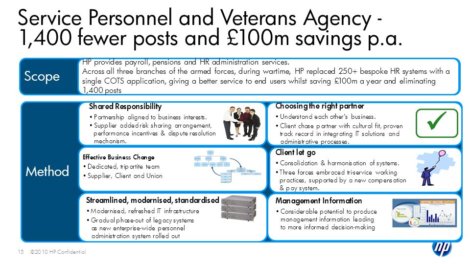 ©2010 HP Confidential15 Scope Service Personnel and Veterans Agency - 1,400 fewer posts and £100m savings p.a. HP provides payroll, pensions and HR ad