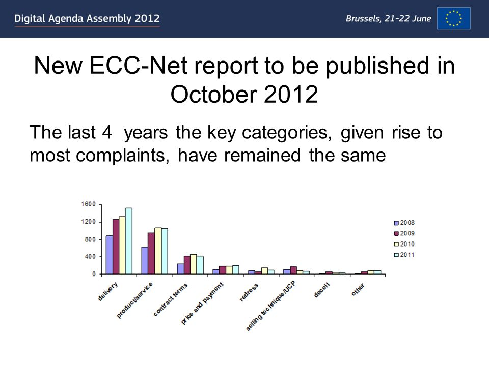 New ECC-Net report to be published in October 2012 The last 4 years the key categories, given rise to most complaints, have remained the same