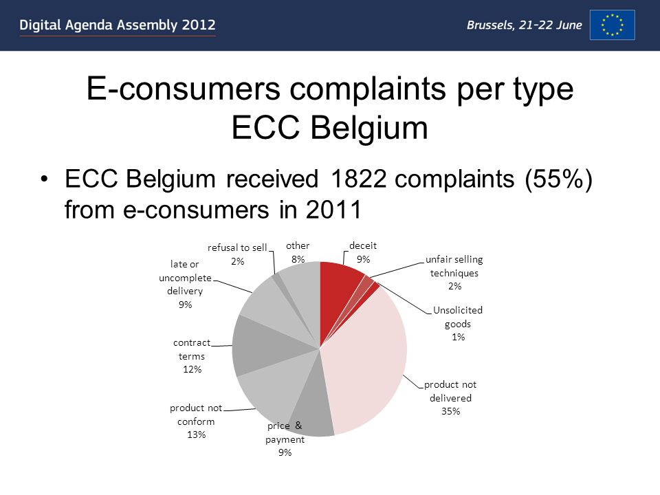 E-consumers complaints per type ECC Belgium ECC Belgium received 1822 complaints (55%) from e-consumers in 2011