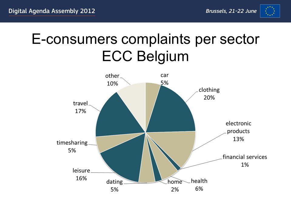 E-consumers complaints per sector ECC Belgium