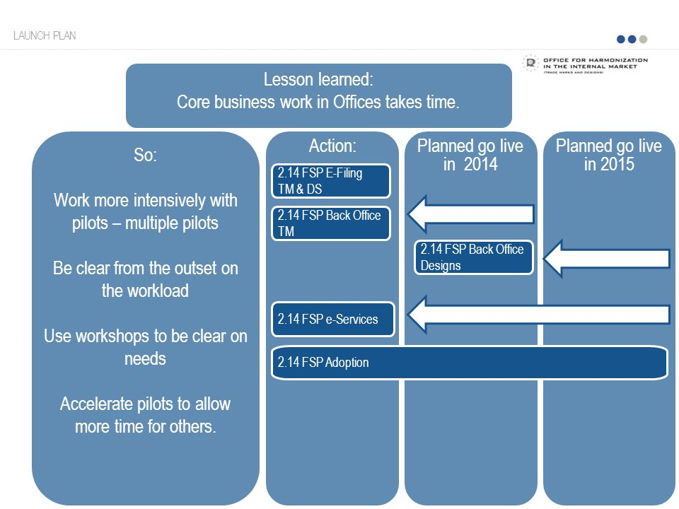 Action: Lesson learned: Core business work in Offices takes time.
