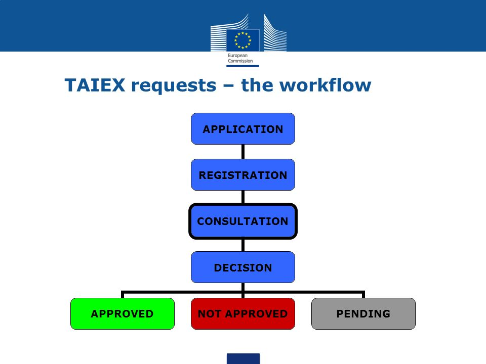 TAIEX requests – the workflow APPLICATION REGISTRATION CONSULTATION DECISION APPROVEDNOT APPROVEDPENDING
