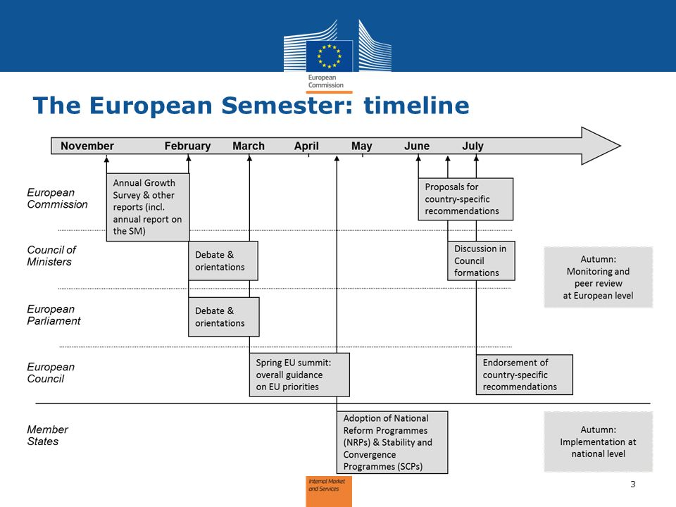 3 The European Semester: timeline