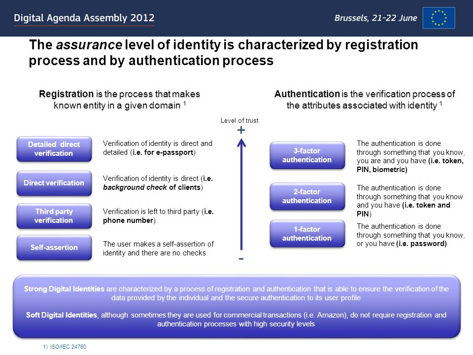 There are different types of Digital Identities that, depending on the use and the level of security required, we can divide into two categories: soft and strong Social Networks (Private ed Corporate) Email accounts Identities for the eCommerce Online magazine subscription Accounts for Blogs and Forums … Social Networks (Private ed Corporate) Email accounts Identities for the eCommerce Online magazine subscription Accounts for Blogs and Forums … Soft Identity National ID card Digital Sign Electronic Passport Secure card of Payment … National ID card Digital Sign Electronic Passport Secure card of Payment … Strong Identity Soft identities are used by online operators to access to digital services that are not considered critical in a more or less secure way These soft identities normally consist of a user name and a password plus several attributes needed to use the specific services Soft identities are used by online operators to access to digital services that are not considered critical in a more or less secure way These soft identities normally consist of a user name and a password plus several attributes needed to use the specific services Strong identities are released with procedures that involve a de visu user recognition Specific technologies are used to ensure a secure authentication process (i.e.