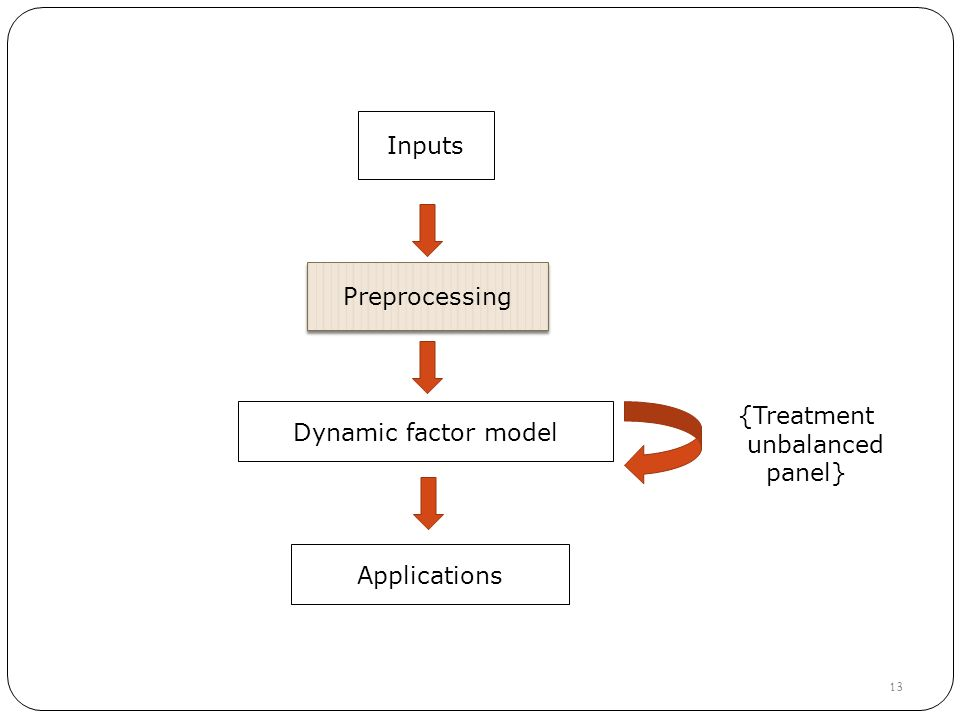Inputs Preprocessing Dynamic factor model {Treatment unbalanced panel} 13 Applications