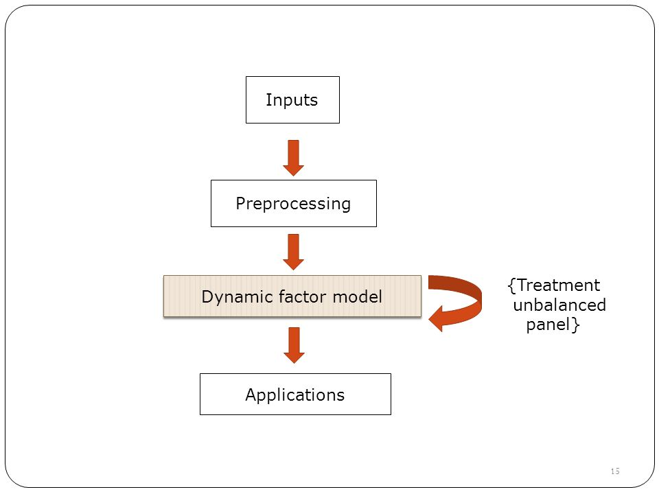 Inputs Preprocessing Dynamic factor model Dynamic factor model {Treatment unbalanced panel} 15 Applications