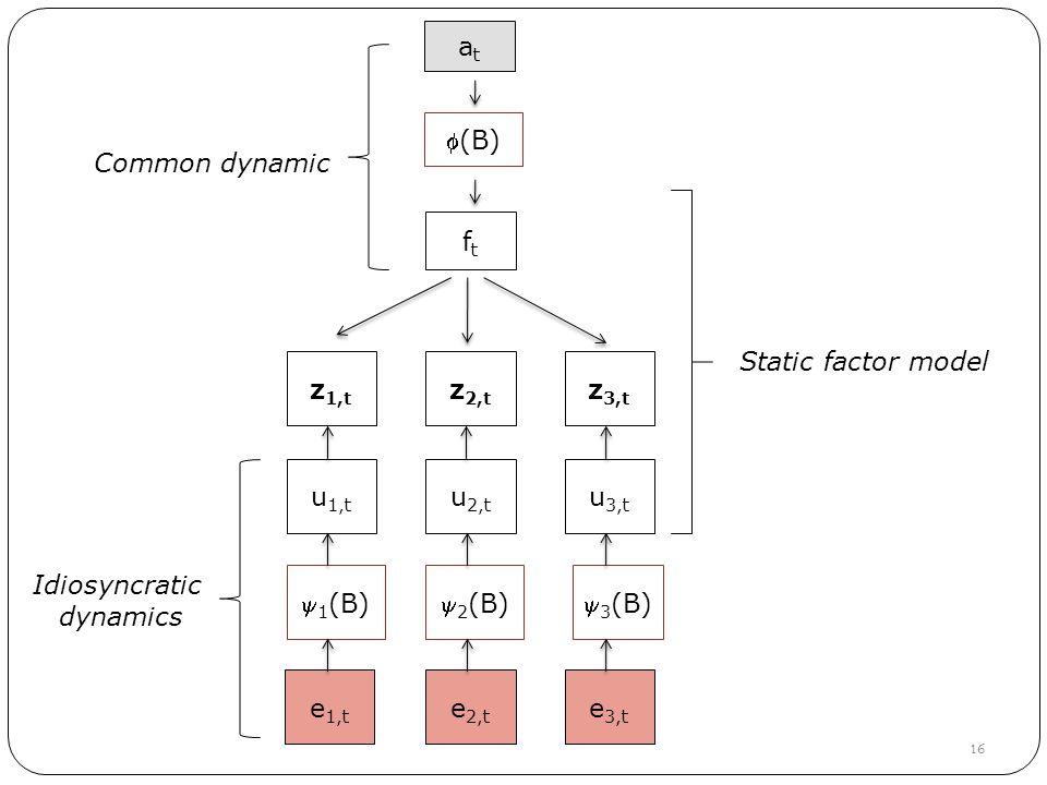 16 ftft z 1,t z 2,t z 3,t u 1,t u 2,t u 3,t Static factor model 1 (B) 2 (B) 3 (B) e 1,t e 2,t e 3,t (B) atat Common dynamic Idiosyncratic dynamics