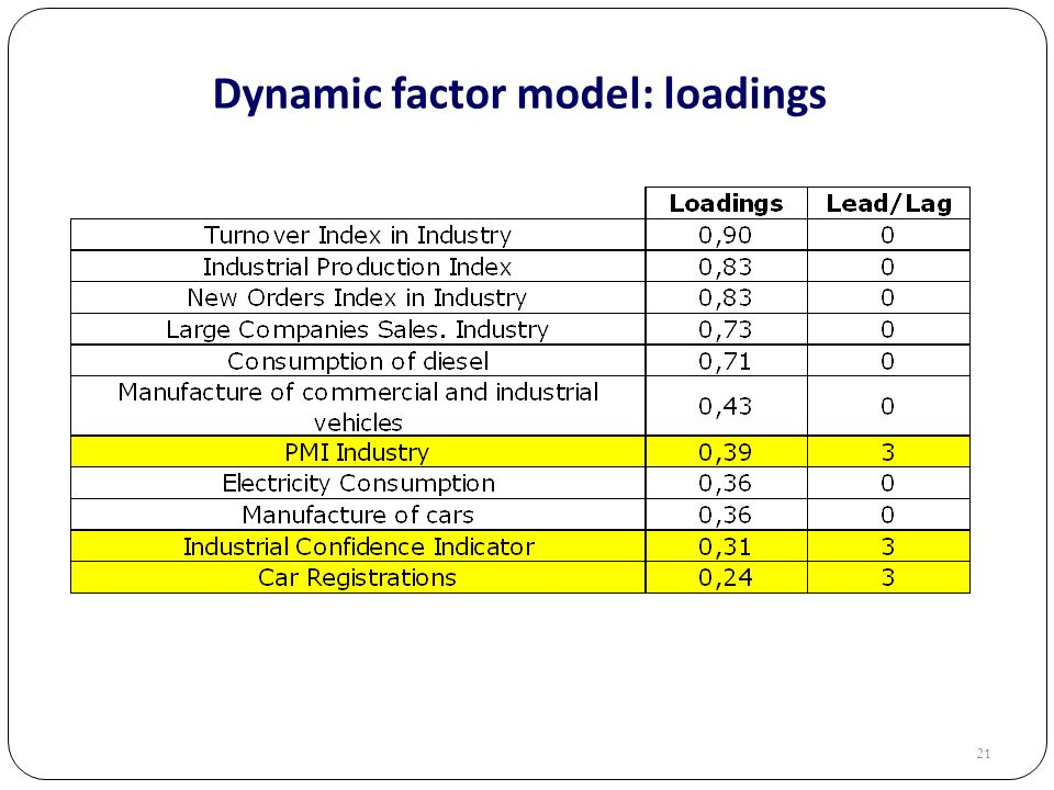 21 Dynamic factor model: loadings