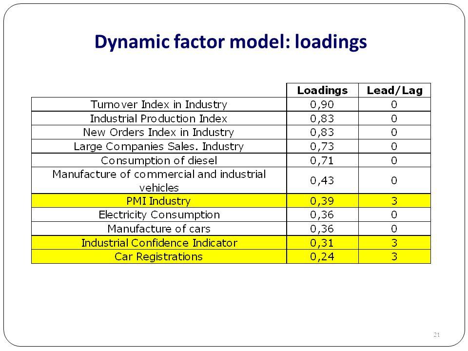 21 Dynamic factor model: loadings