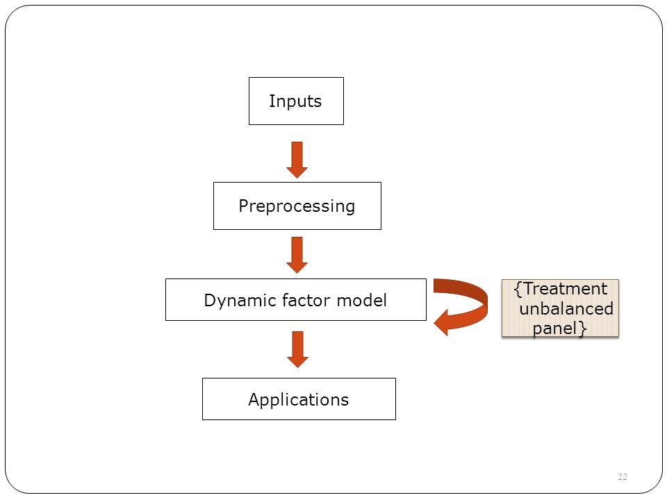 Inputs Preprocessing Dynamic factor model {Treatment unbalanced panel} {Treatment unbalanced panel} 22 Applications