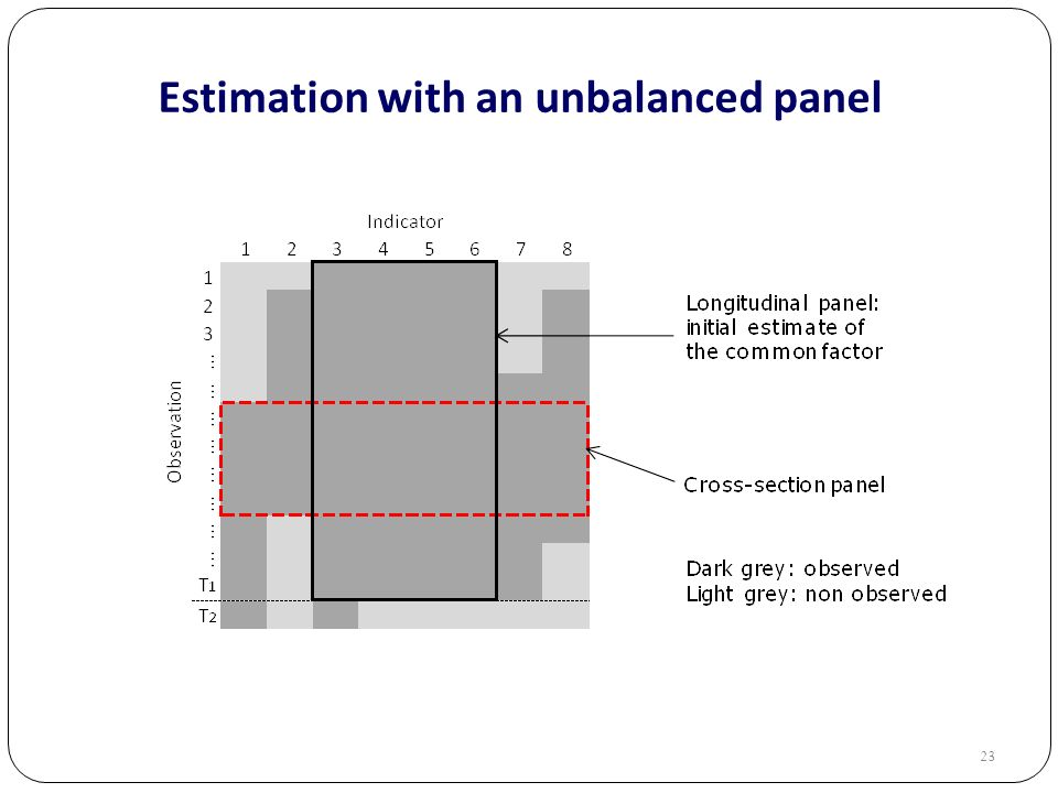 23 Estimation with an unbalanced panel