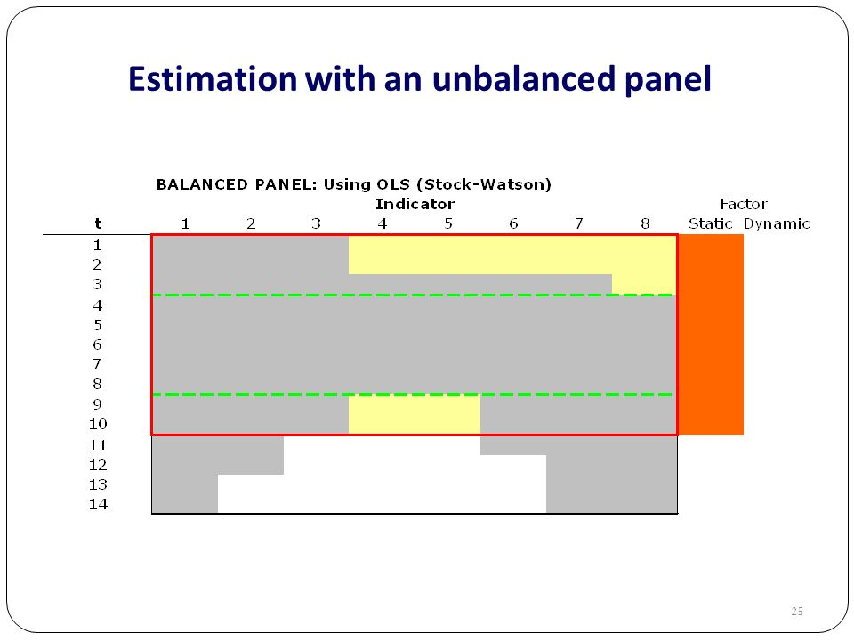 25 Estimation with an unbalanced panel