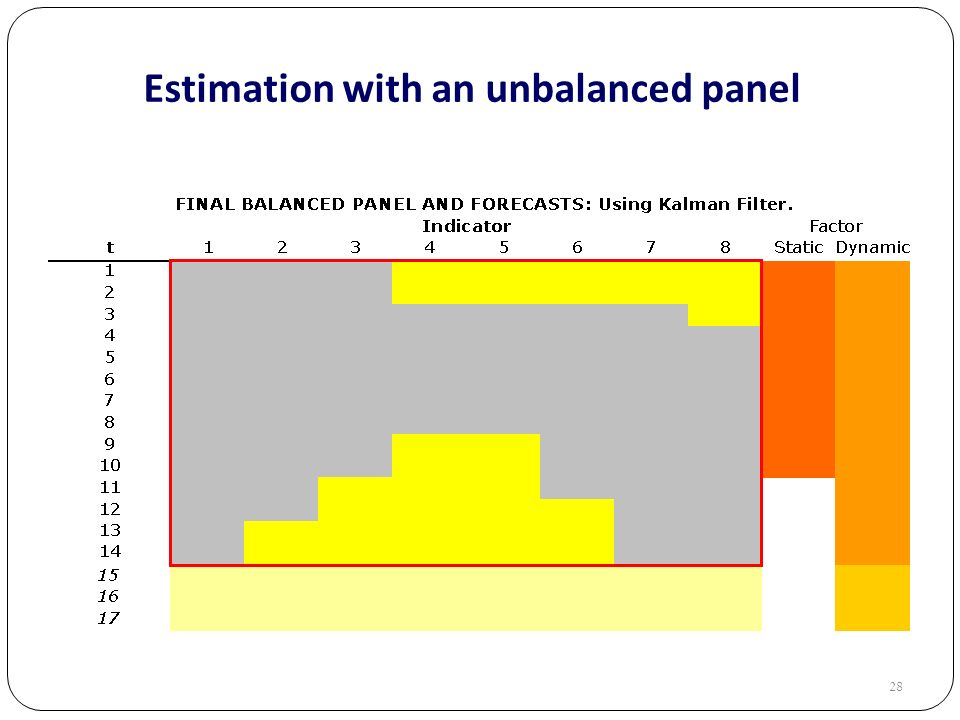 28 Estimation with an unbalanced panel