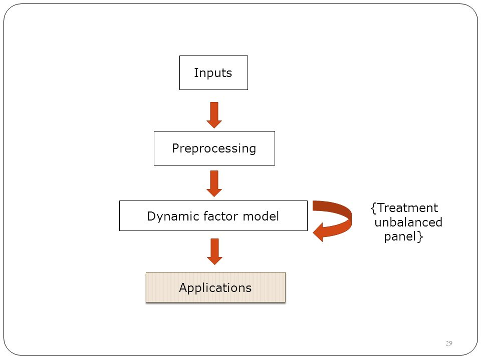 Inputs Preprocessing Dynamic factor model {Treatment unbalanced panel} 29 Applications