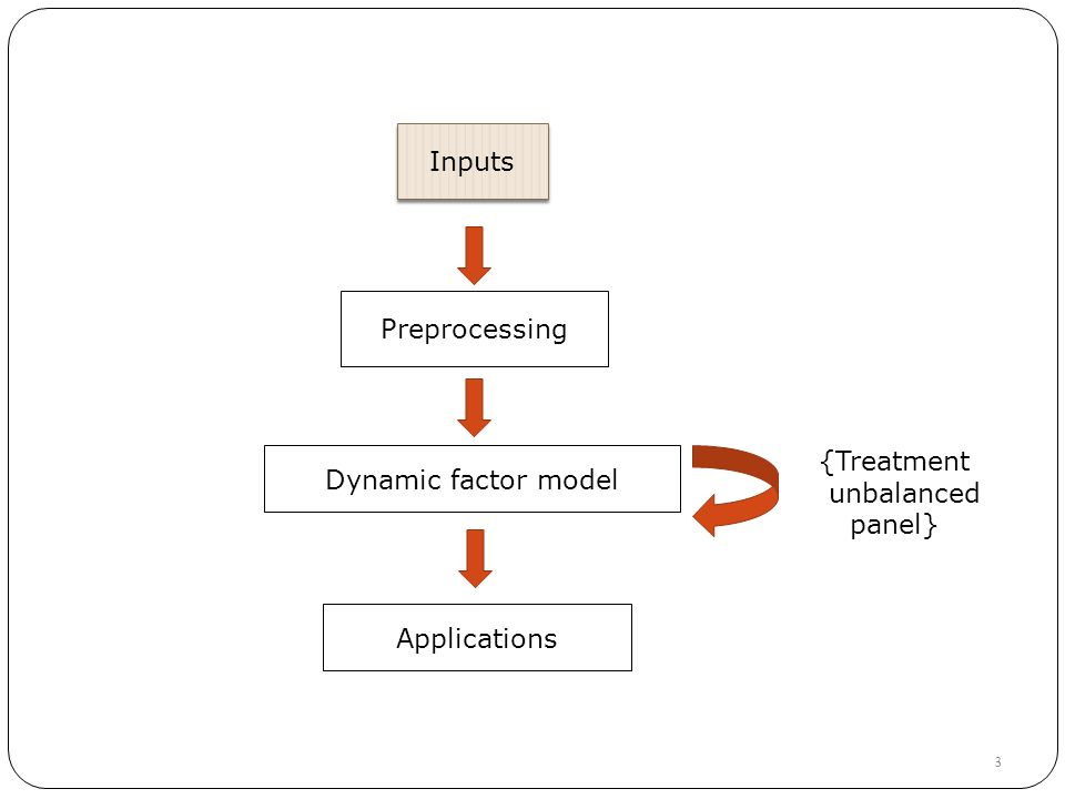Inputs Preprocessing Dynamic factor model {Treatment unbalanced panel} 3 Applications