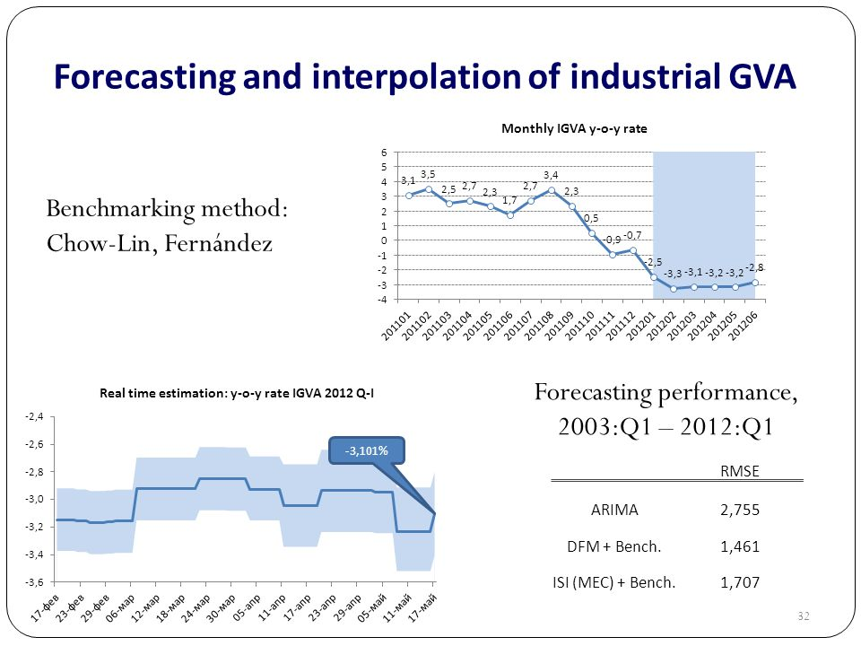 32 Forecasting and interpolation of industrial GVA Benchmarking method: Chow-Lin, Fernández Forecasting performance, 2003:Q1 – 2012:Q1 RMSE ARIMA2,755 DFM + Bench.1,461 ISI (MEC) + Bench.1,707