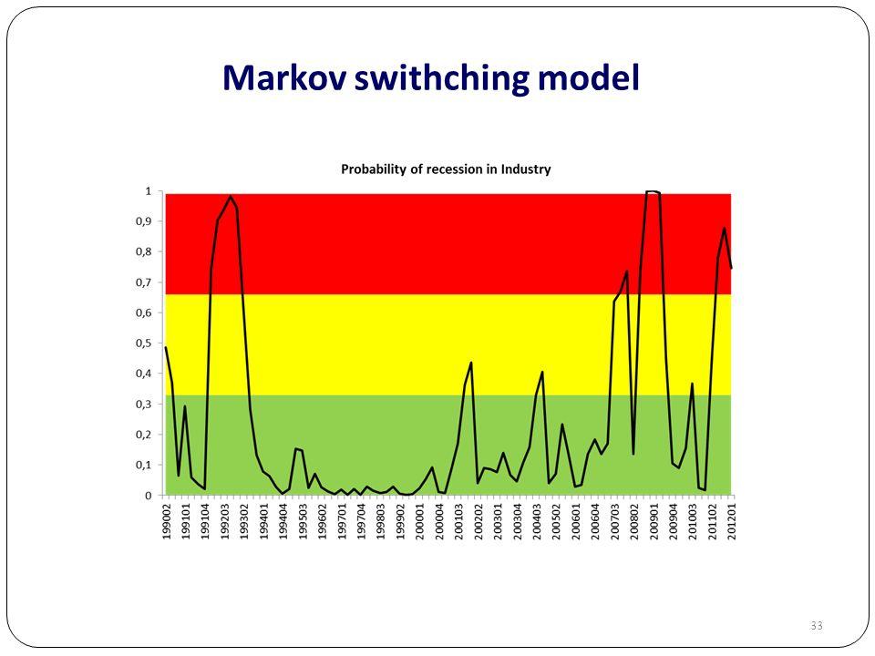 33 Markov swithching model
