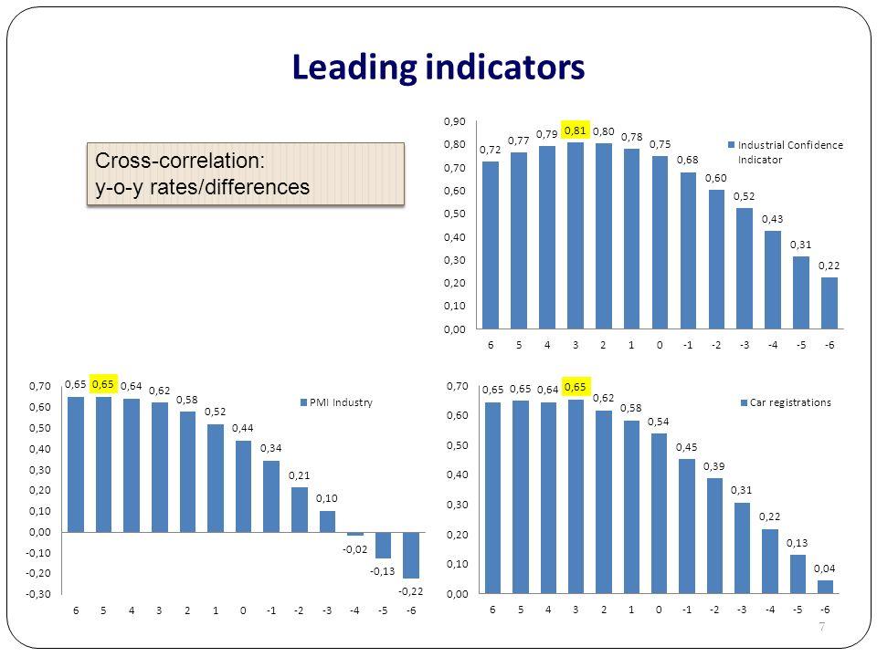 7 Leading indicators Cross-correlation: y-o-y rates/differences Cross-correlation: y-o-y rates/differences