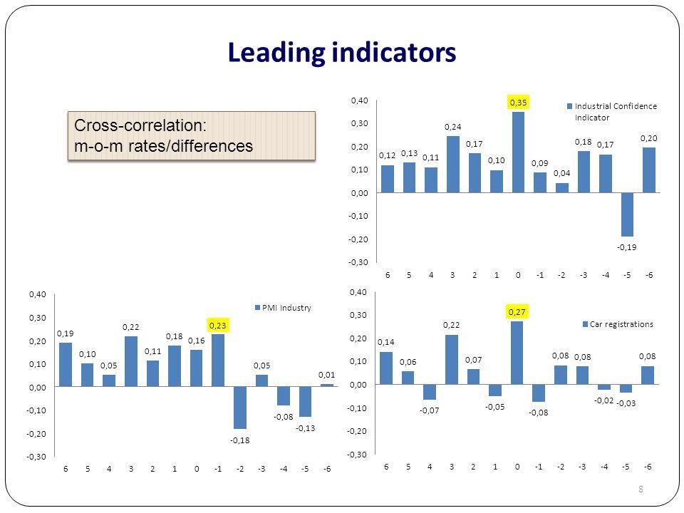 8 Leading indicators Cross-correlation: m-o-m rates/differences Cross-correlation: m-o-m rates/differences