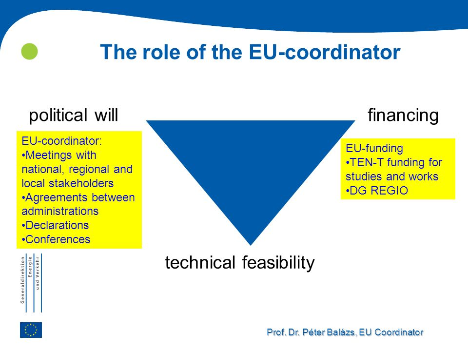 Prof. Dr. Péter Balázs, EU Coordinator The role of the EU-coordinator political willfinancing technical feasibility EU-coordinator: Meetings with nati