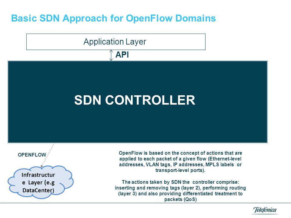 Control plane and SDN pave the path towards a unified network provisioning architecture Key building block of such unified network provisioning archit